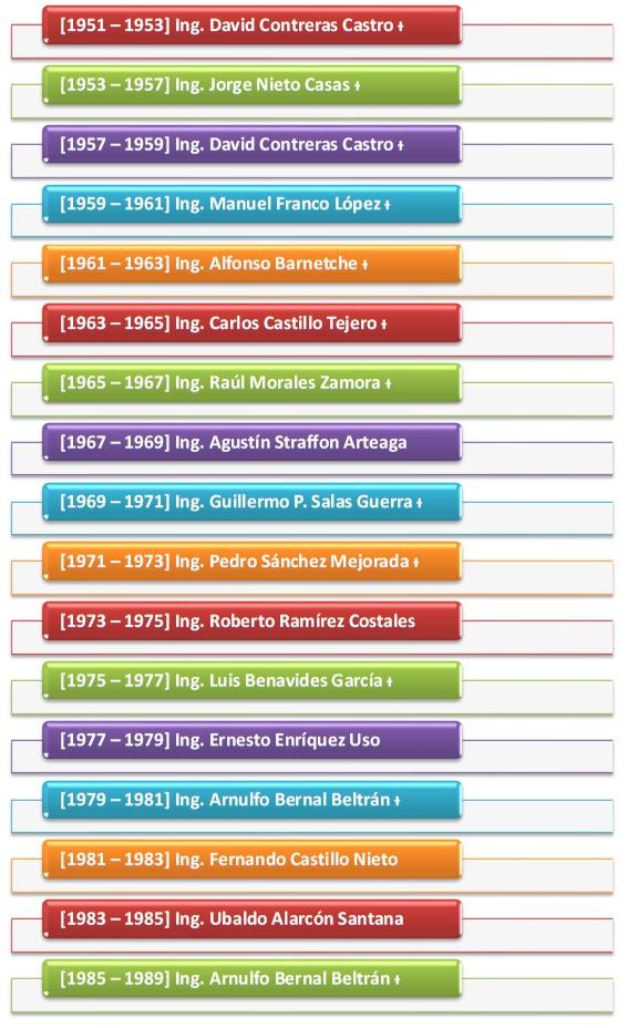 Presidentes en la historia del CIMMGM 1